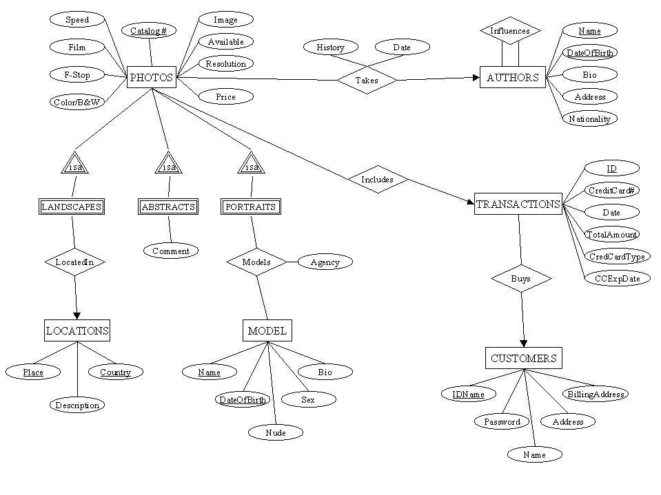 การออกแบบฐานข้อมูล อีอาร์โมเดล (ER : Entity Relationship Model )